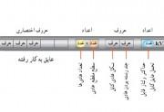 توضیح حروف و علائم اختصاری سیم و کابل